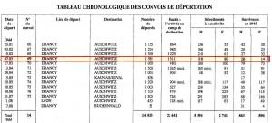 Chronologie des convois en1944