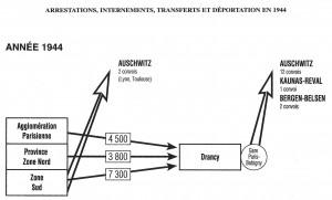 Schéma déportation en1944